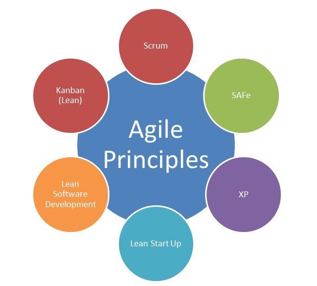 Méthodes Agiles de gestion de projet, comprendre la démarche (2 jours) Image