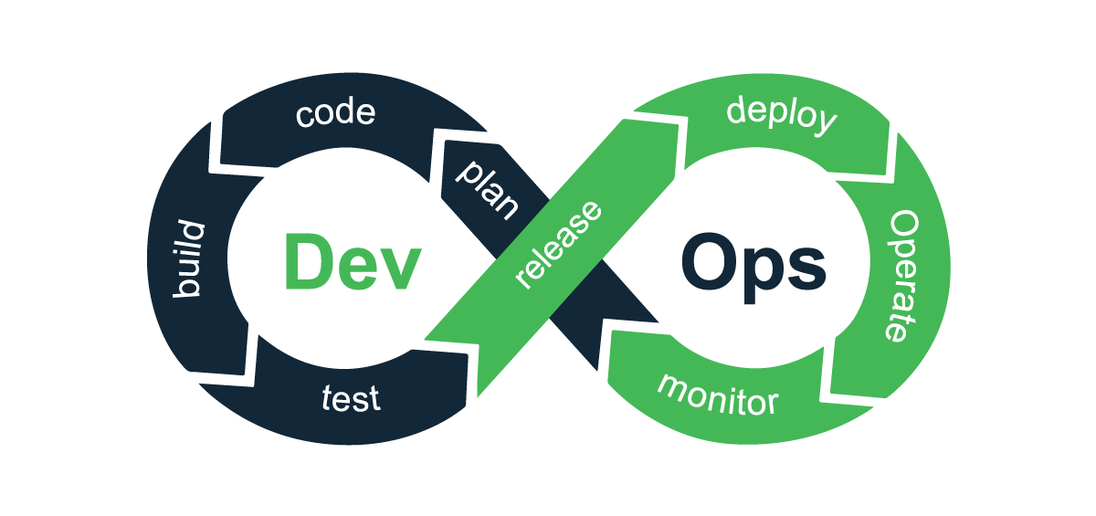 DevOps - Foundation, certification DevOps Institute (3 jours) Image