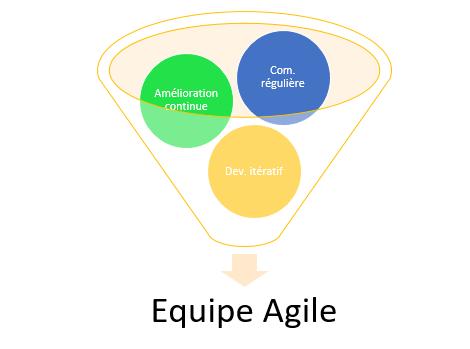 Travailler en équipe Agile (2 jours) Image