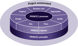 PRINCE2® Agile Practitioner, certification (3 jours) Image