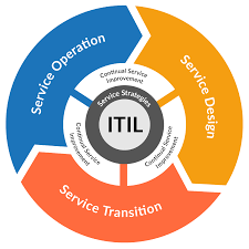 ITIL (Information Technology Infrastructure Library) (3 jours) Image