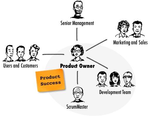 Formation Devenir Scrum Product Owner (2 jours) Image