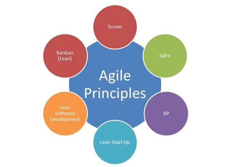 Méthodes Agiles de gestion de projet, comprendre la démarche