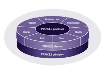 PRINCE2® Agile Practitioner, certification