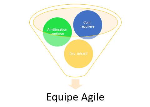 Travailler en équipe Agile